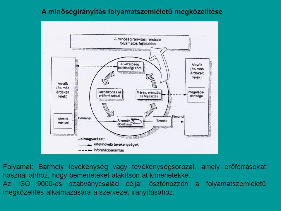 A minőségirányítás folyamatszemléletű megközelítése