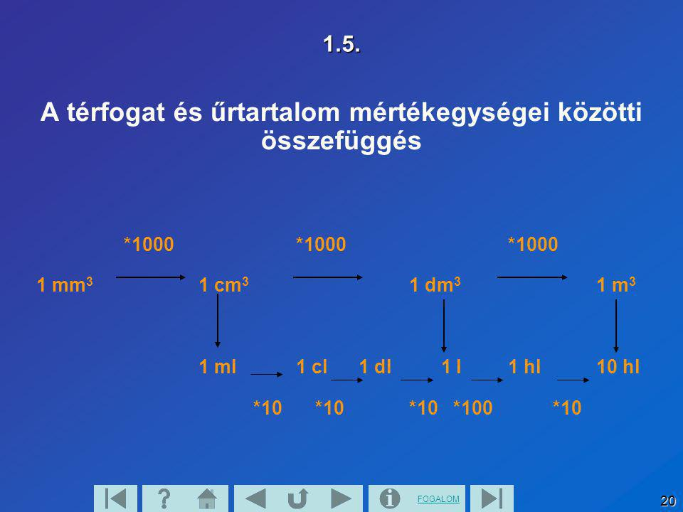 A térfogat és űrtartalom mértékegységei közötti összefüggés