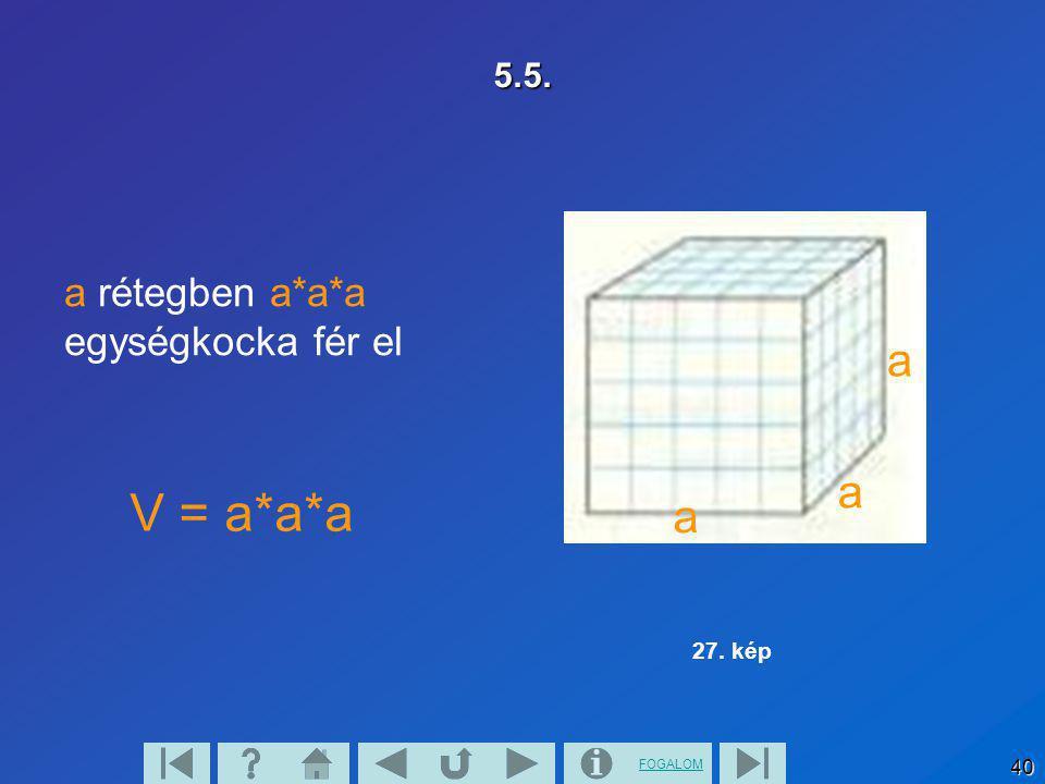 5.5. a 27. kép a rétegben a*a*a egységkocka fér el V = a*a*a