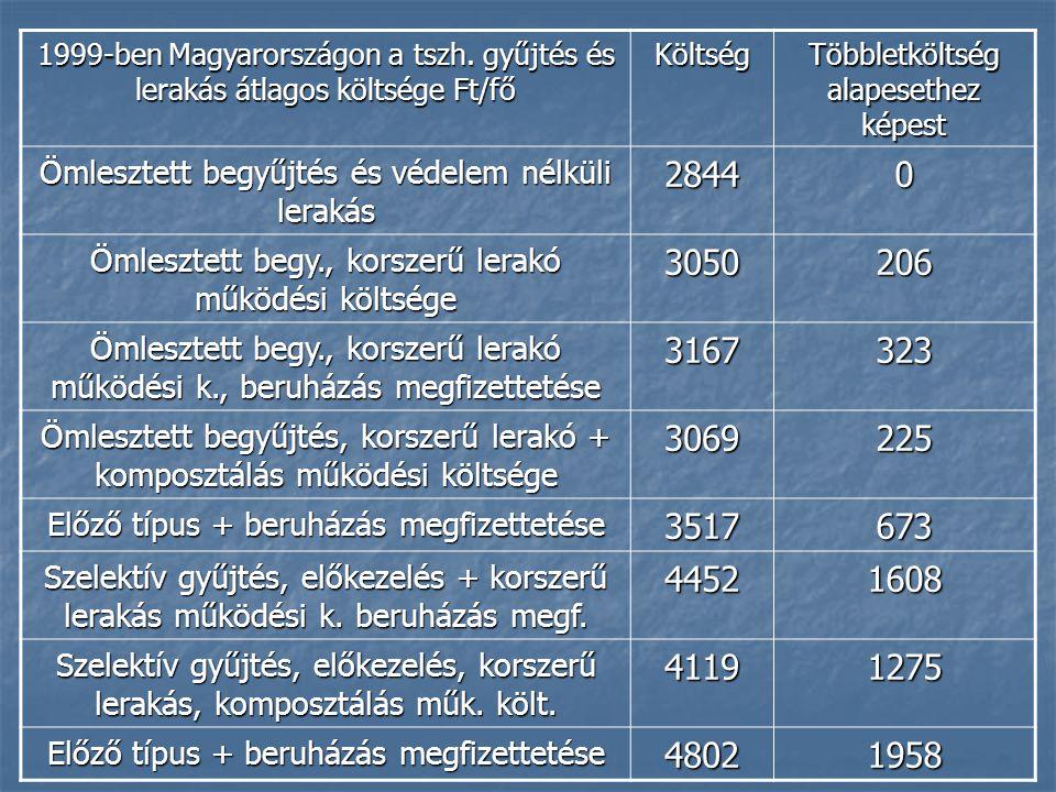 1999-ben Magyarországon a tszh