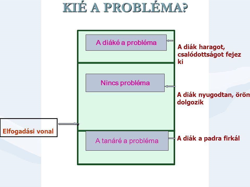 KIÉ A PROBLÉMA A diáké a probléma Nincs probléma A tanáré a probléma