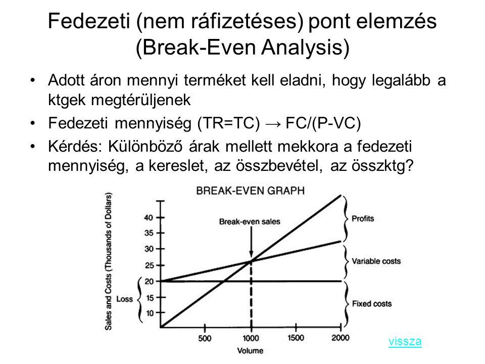 Fedezeti (nem ráfizetéses) pont elemzés (Break-Even Analysis)
