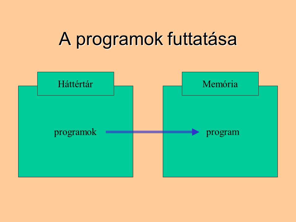 A programok futtatása Háttértár Memória programok program