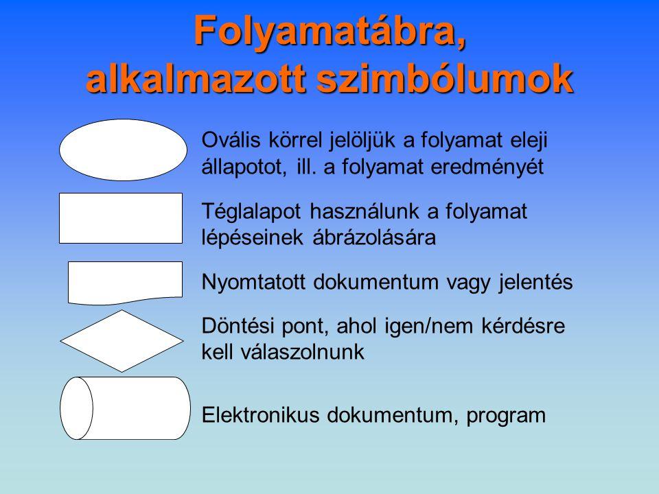 Folyamatábra, alkalmazott szimbólumok