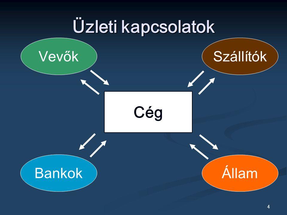 Üzleti kapcsolatok Vevők Szállítók Cég Bankok Állam