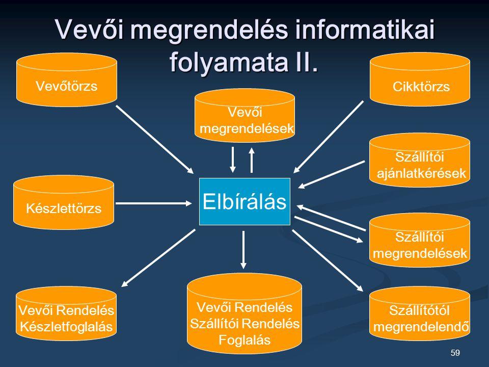 Vevői megrendelés informatikai folyamata II.