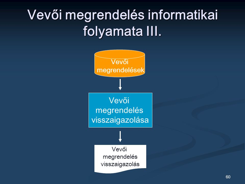 Vevői megrendelés informatikai folyamata III.