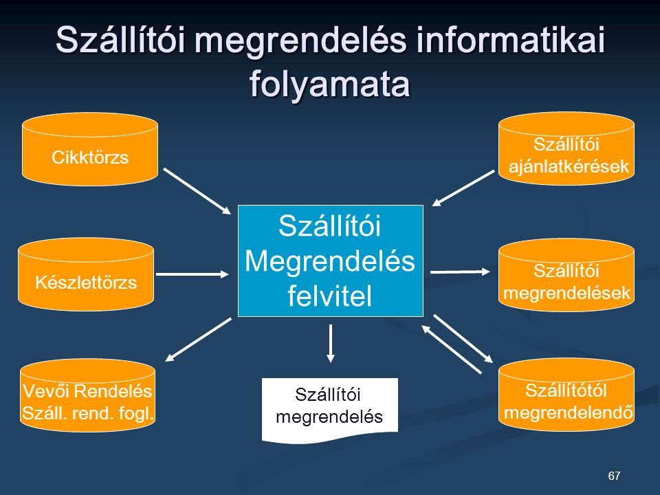 Szállítói megrendelés informatikai folyamata