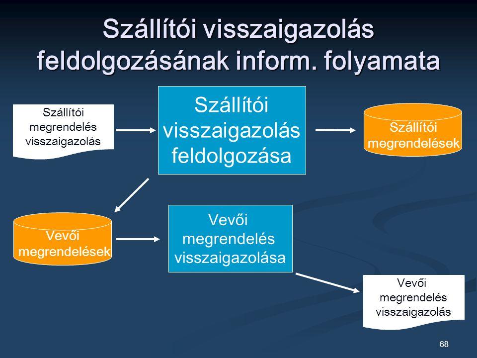 Szállítói visszaigazolás feldolgozásának inform. folyamata