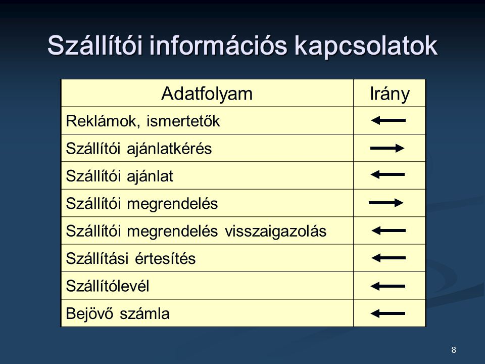 Szállítói információs kapcsolatok