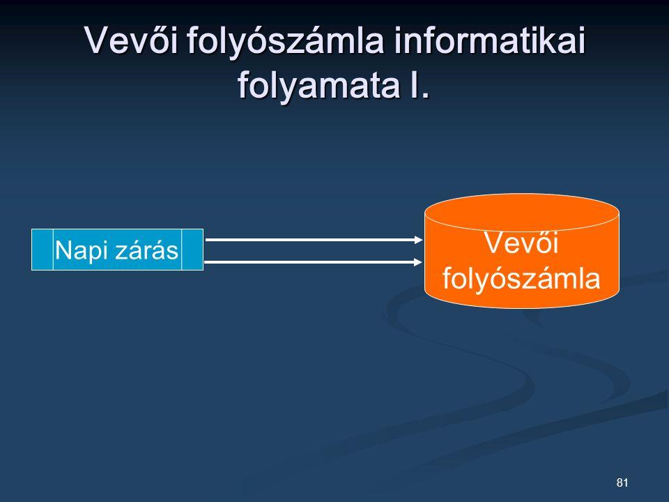 Vevői folyószámla informatikai folyamata I.