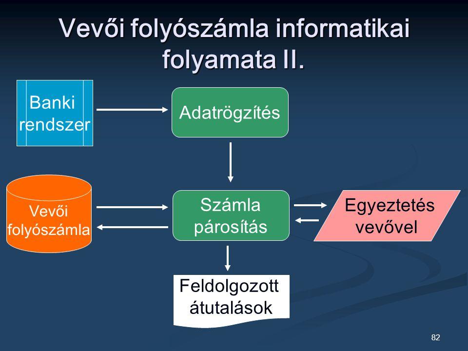 Vevői folyószámla informatikai folyamata II.