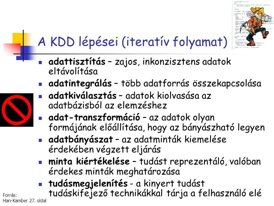 A KDD lépései (iteratív folyamat)