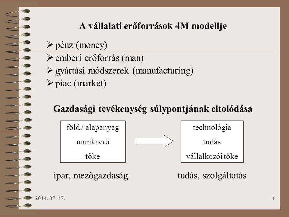 A vállalati erőforrások 4M modellje pénz (money)