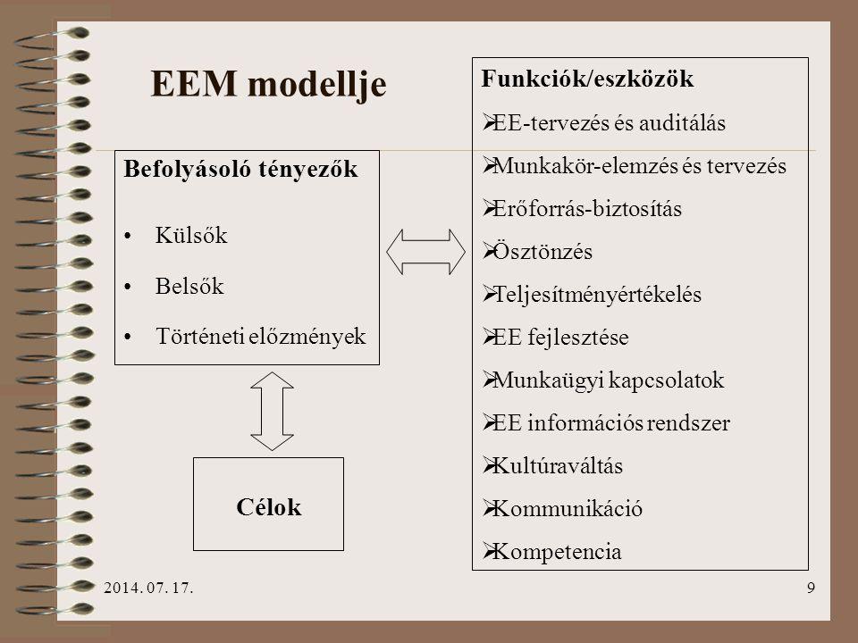 EEM modellje Funkciók/eszközök Befolyásoló tényezők Célok