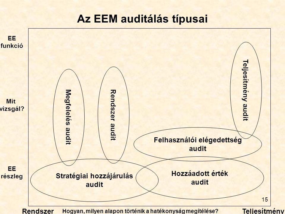 Az EEM auditálás típusai