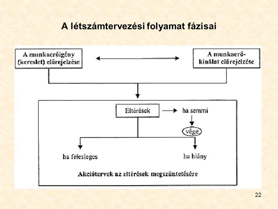A létszámtervezési folyamat fázisai
