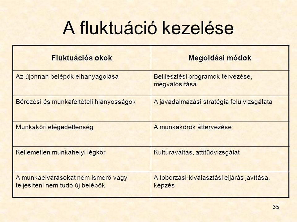 A fluktuáció kezelése Fluktuációs okok Megoldási módok