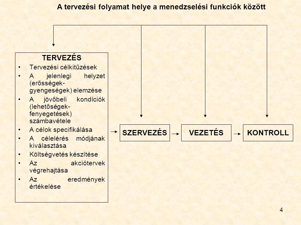 A tervezési folyamat helye a menedzselési funkciók között