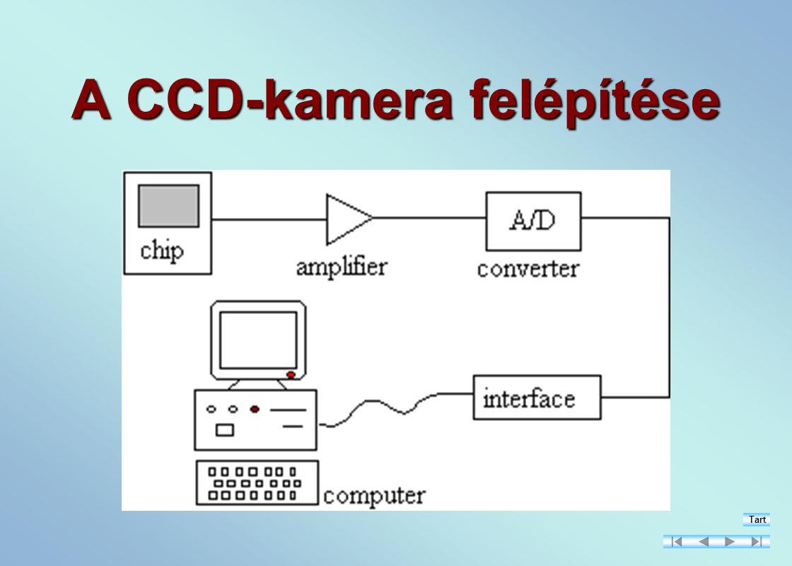 A CCD-kamera felépítése