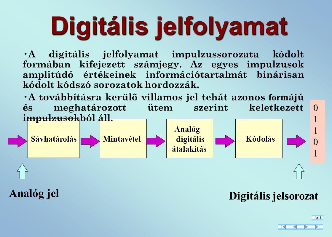 Digitális jelfolyamat