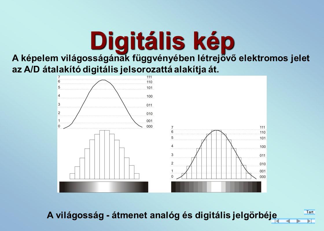 A világosság - átmenet analóg és digitális jelgörbéje