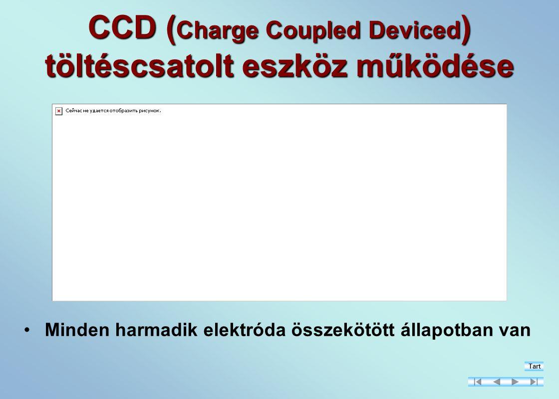 CCD (Charge Coupled Deviced) töltéscsatolt eszköz működése