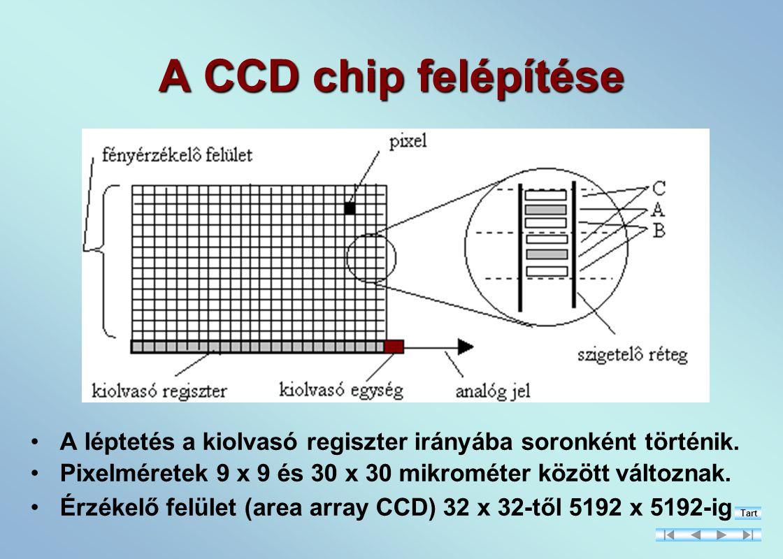 A CCD chip felépítése A léptetés a kiolvasó regiszter irányába soronként történik. Pixelméretek 9 x 9 és 30 x 30 mikrométer között változnak.