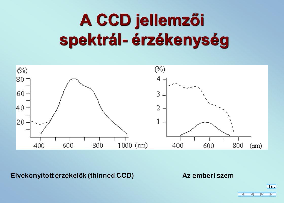 A CCD jellemzői spektrál- érzékenység