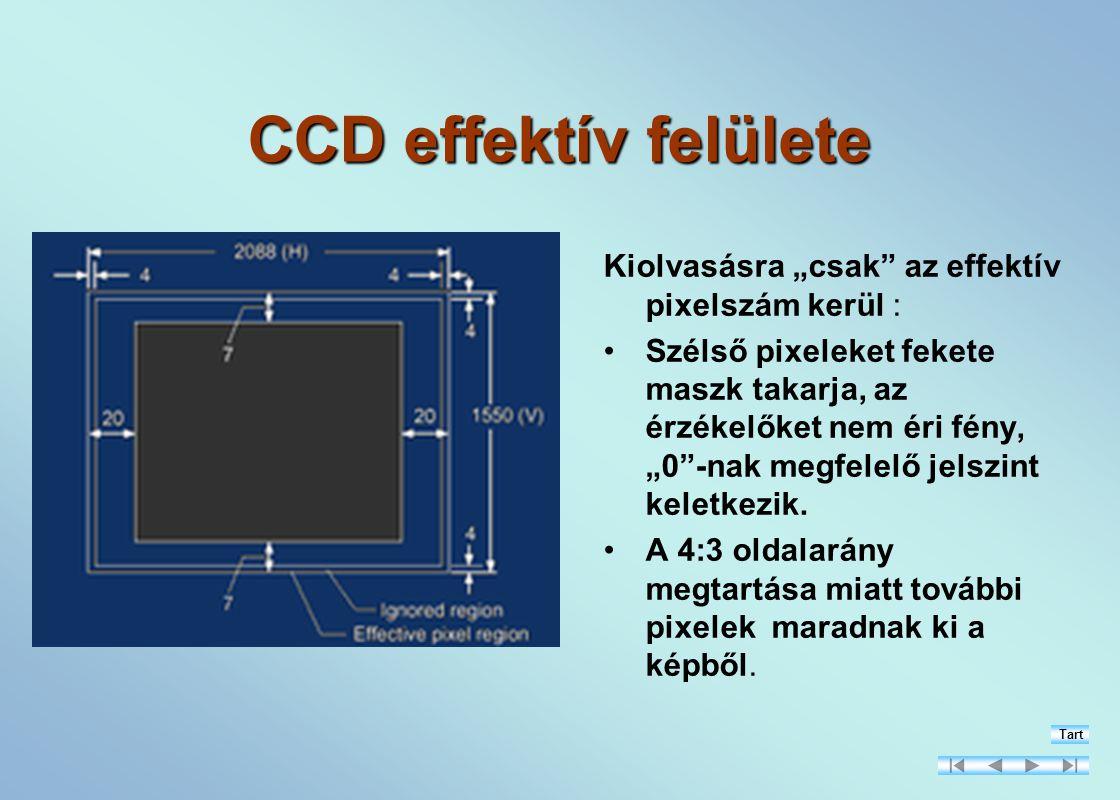 """CCD effektív felülete Kiolvasásra """"csak az effektív pixelszám kerül :"""