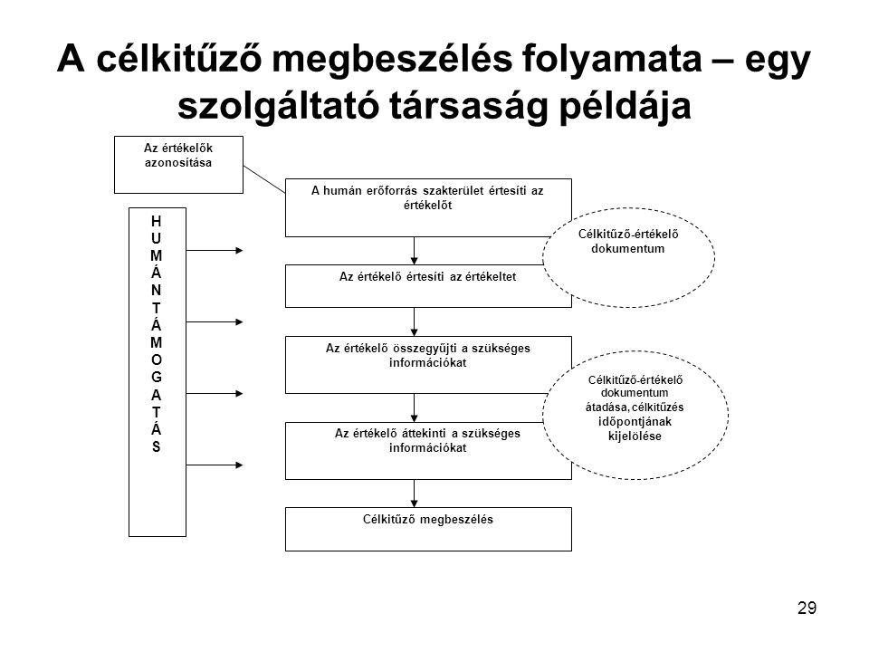 A célkitűző megbeszélés folyamata – egy szolgáltató társaság példája