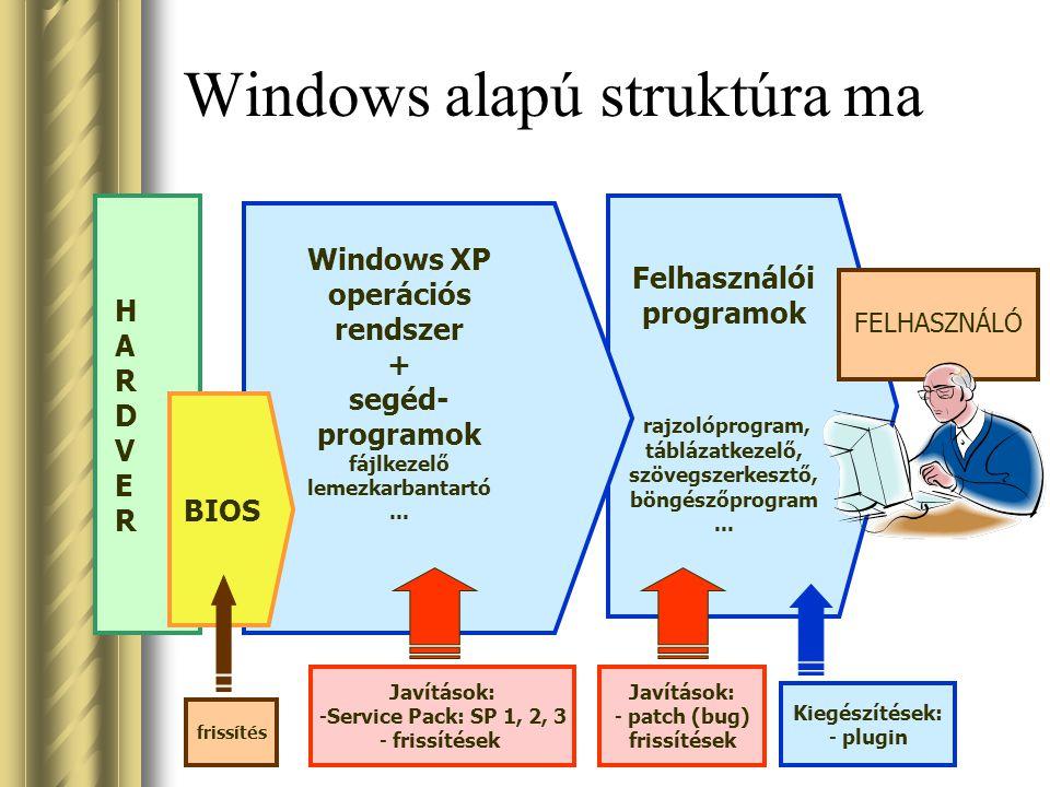 Windows alapú struktúra ma