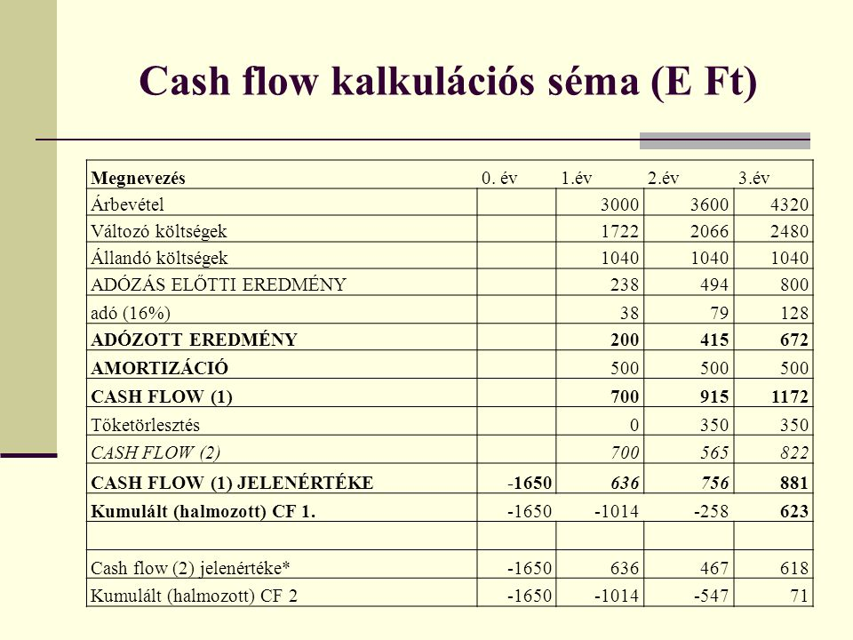 Cash flow kalkulációs séma (E Ft)