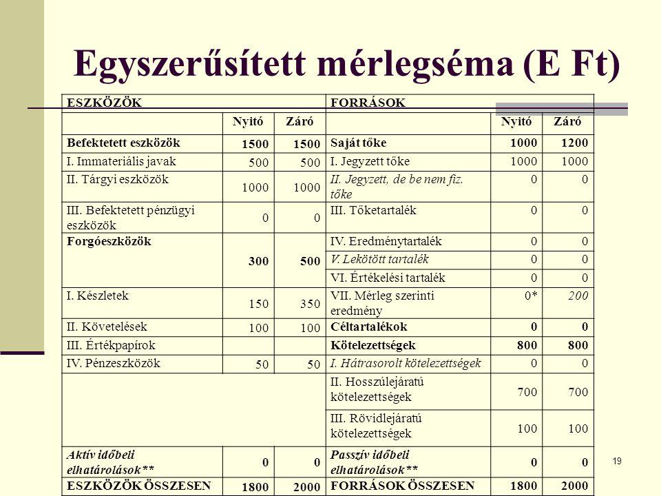 Egyszerűsített mérlegséma (E Ft)