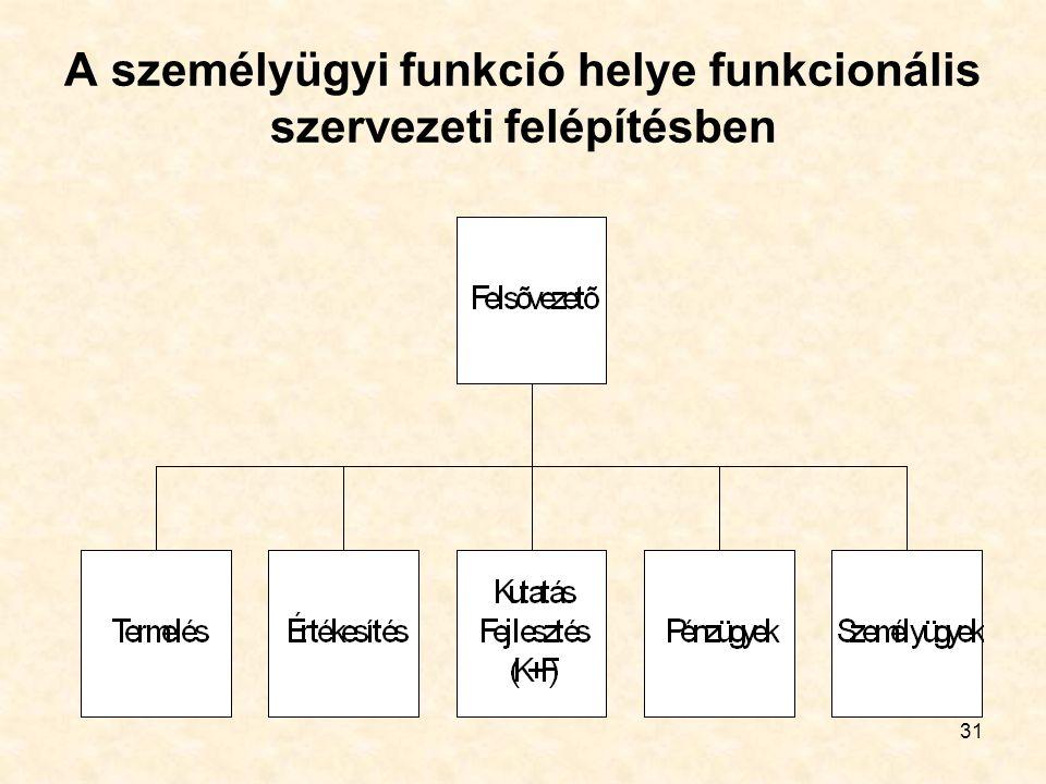 A személyügyi funkció helye funkcionális szervezeti felépítésben