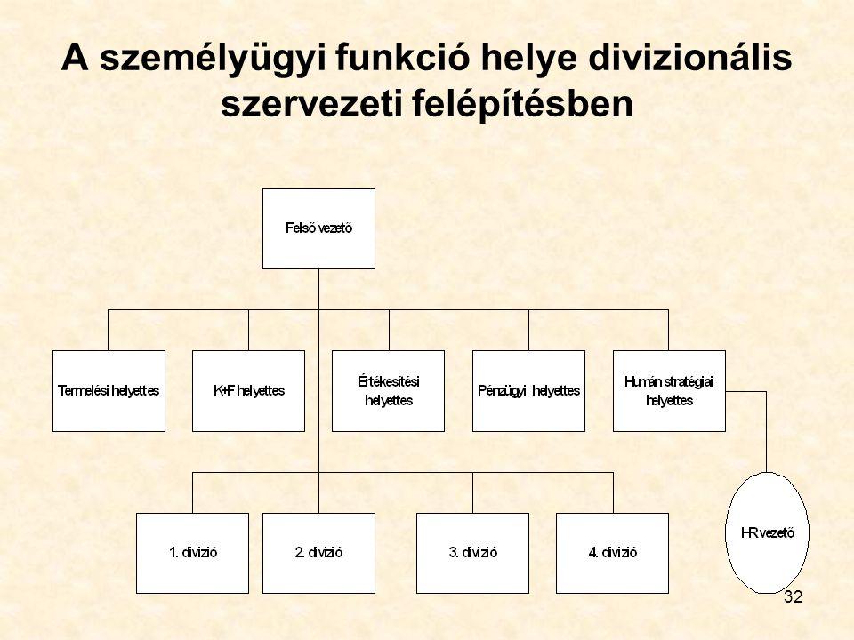 A személyügyi funkció helye divizionális szervezeti felépítésben