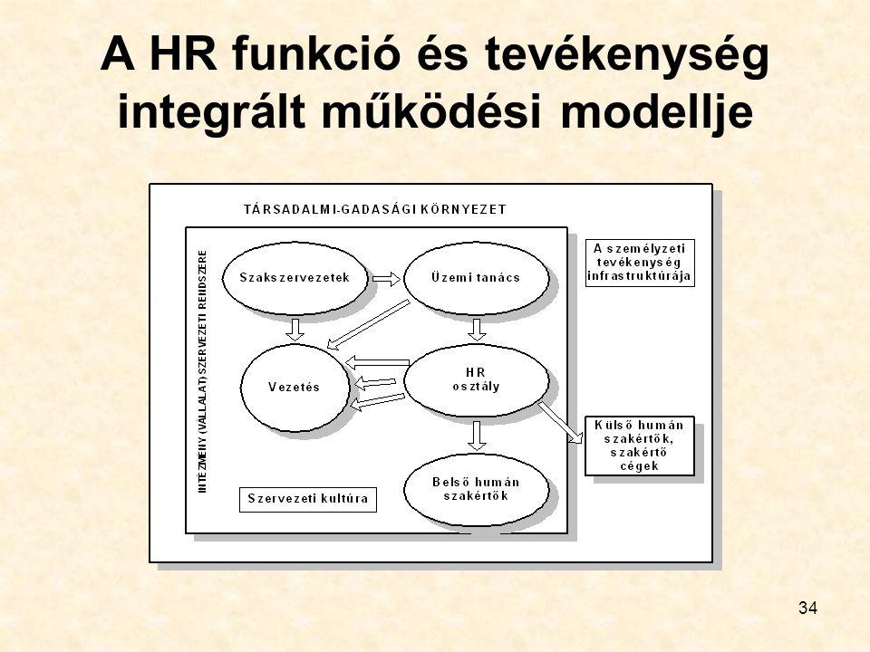 A HR funkció és tevékenység integrált működési modellje