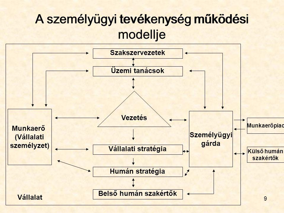 A személyügyi tevékenység működési modellje