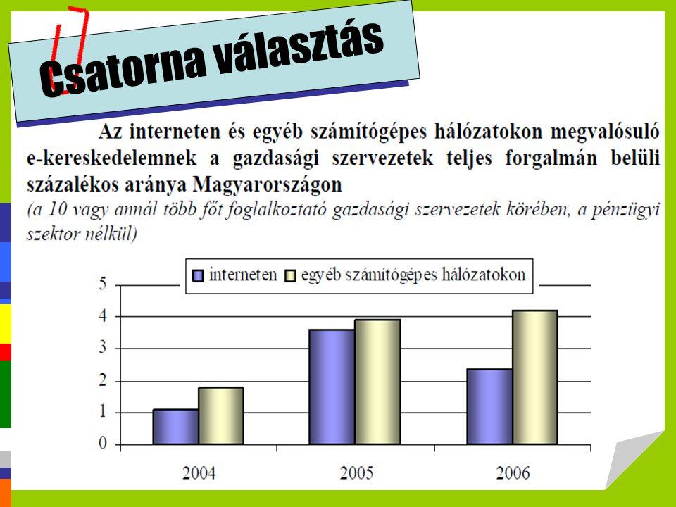 Csatorna választás http://profitalhatsz.mkik.hu/vallalkozok/Elektronikus_kereskedelem.pdf