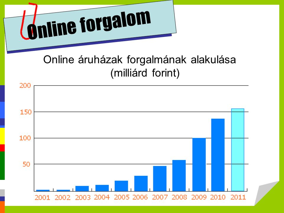 Online áruházak forgalmának alakulása (milliárd forint)