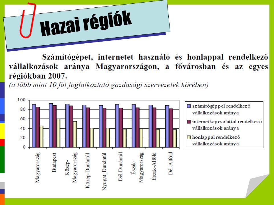 Hazai régiók http://profitalhatsz.mkik.hu/vallalkozok/Elektronikus_kereskedelem.pdf