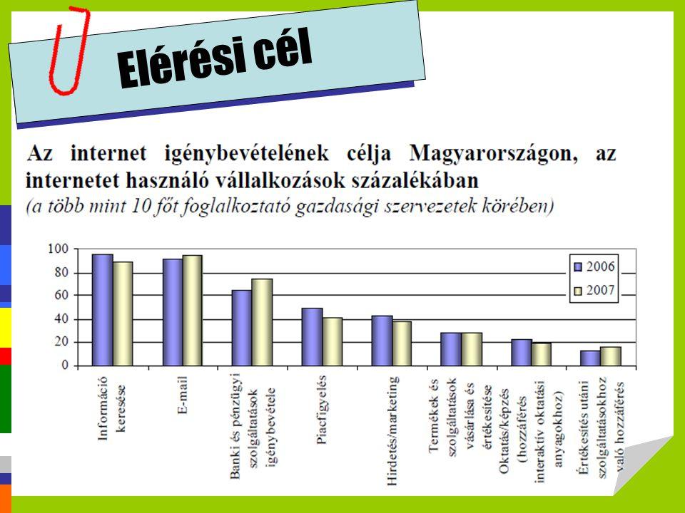 Elérési cél http://profitalhatsz.mkik.hu/vallalkozok/Elektronikus_kereskedelem.pdf