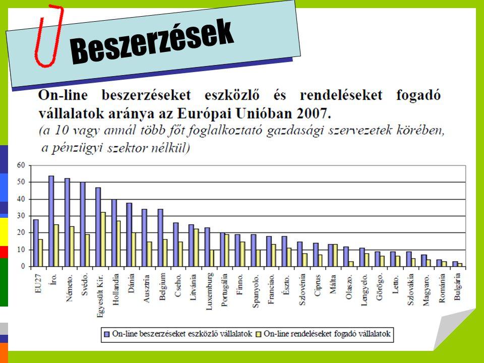 Beszerzések http://profitalhatsz.mkik.hu/vallalkozok/Elektronikus_kereskedelem.pdf