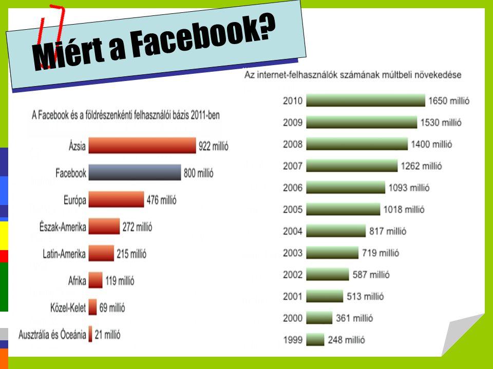 Miért a Facebook.