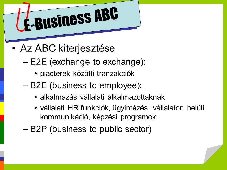 E-Business ABC Az ABC kiterjesztése E2E (exchange to exchange):