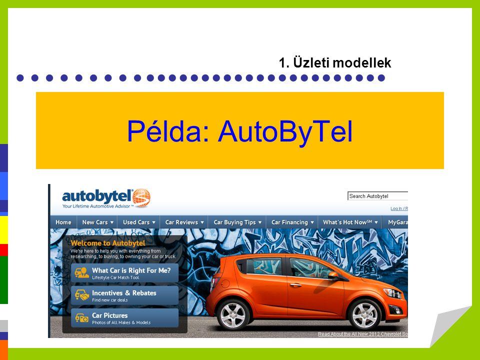 Példa: AutoByTel 1. Üzleti modellek