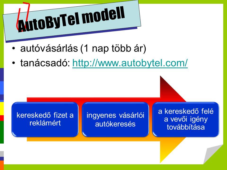 AutoByTel modell autóvásárlás (1 nap több ár)