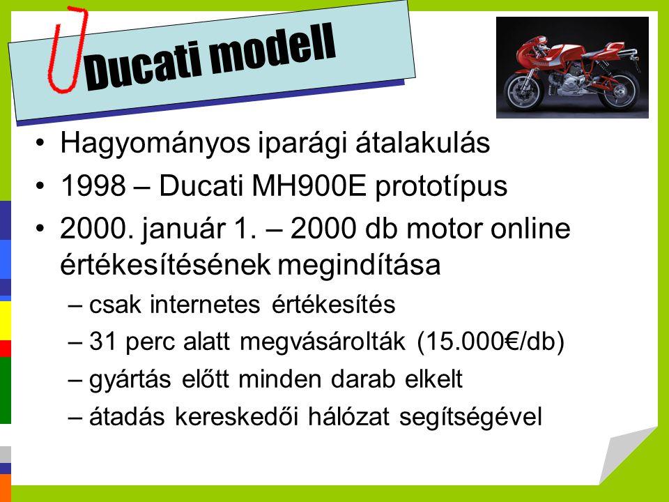 Ducati modell Hagyományos iparági átalakulás