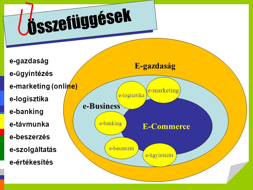 Összefüggések E-gazdaság e-Business E-Commerce e-gazdaság e-ügyintézés