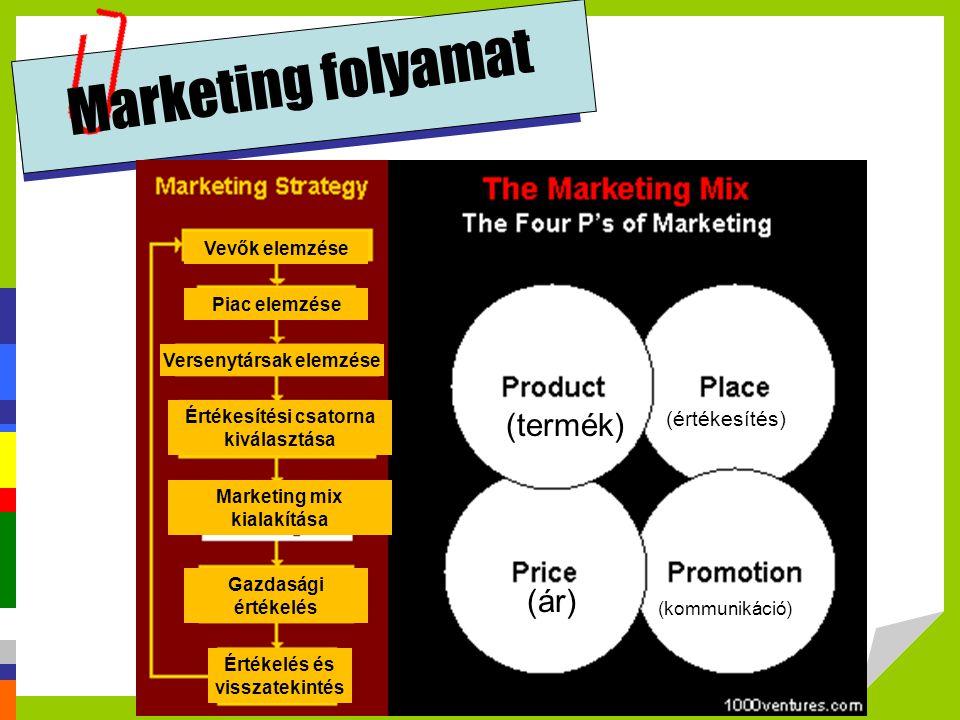 Marketing folyamat (termék) (ár) (értékesítés) Vevők elemzése